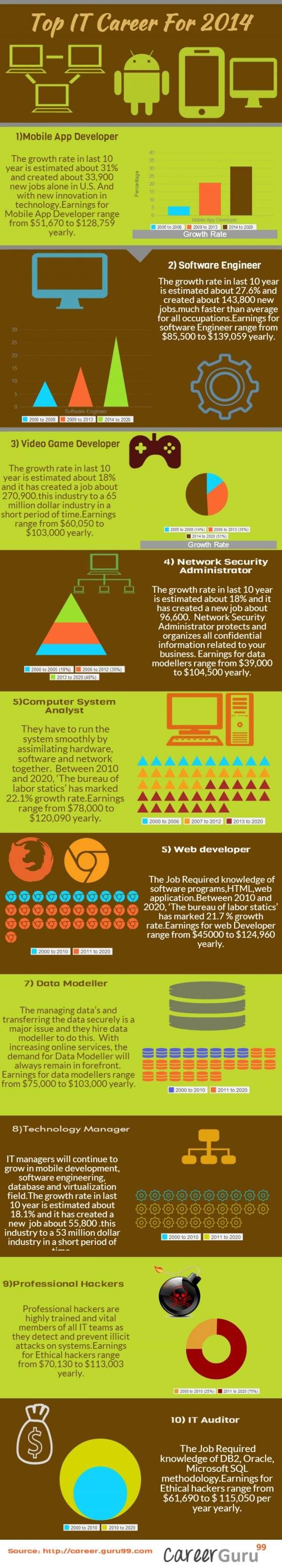 infografika posao