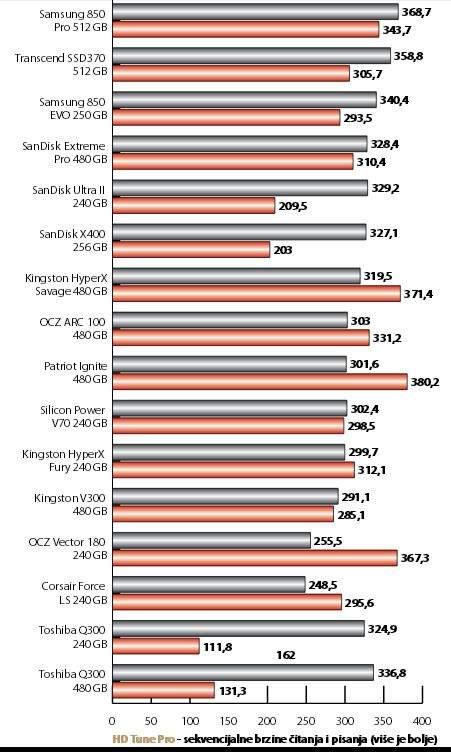 ssd diskovi usporedba brzine tablica