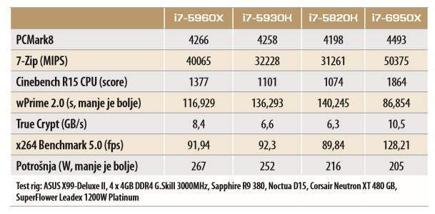 intel i7 procesor usporedba