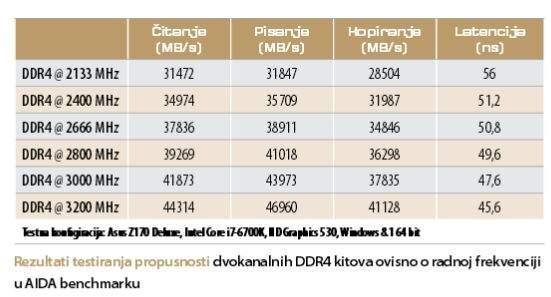 ddr4 tablica