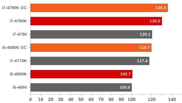 Intel procesori usporedba performansi u odnosu na i5 4690.