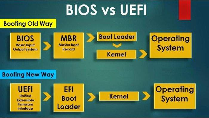 razlika izmedju BIOS i UEFI