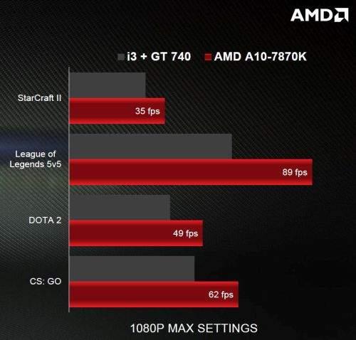 PROCESOR AMD A10-7870K