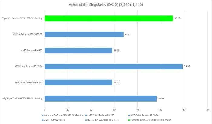 Gigabyte-GTX-1060-G1-Gaming-6GB-Ashes-of-the-Singularity-DX12