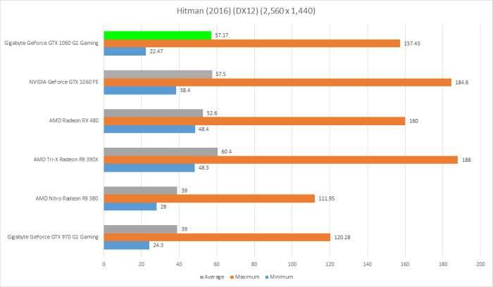 Gigabyte-GTX-1060-G1-Gaming-6GB-Hitman-2016-DX12