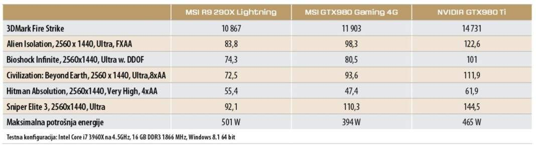 Nvidia GeForce GTX 980 Ti benchmark