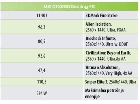 grafičke kartice MSI GTX980 Gaming 4G test