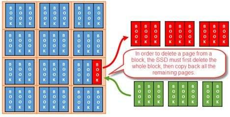 kako radi ssd disk