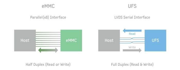 razlika između eMMC-UFS memorije
