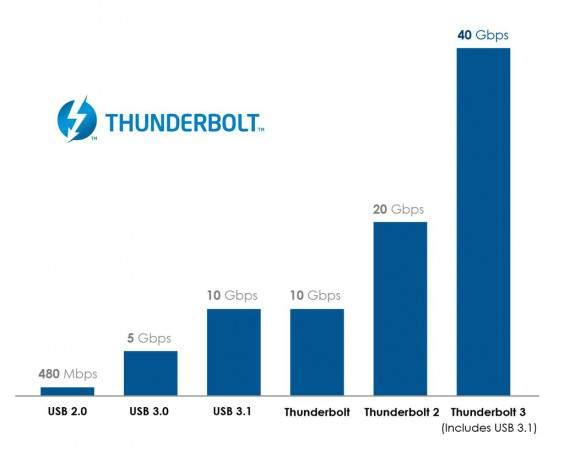 thunderbolt 3 brzina