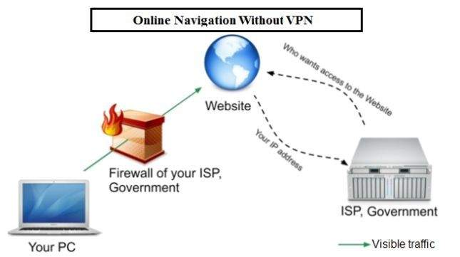 vpn mreža