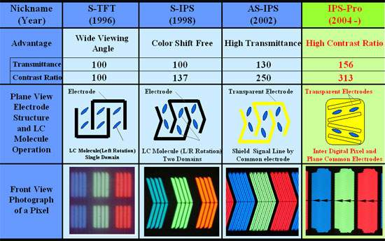 vrste-ips-panela