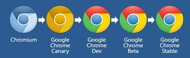 Google-Chrome i chromium
