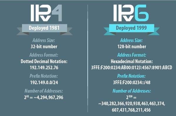 IPV6 tablica