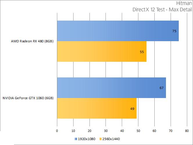 directx 12 test