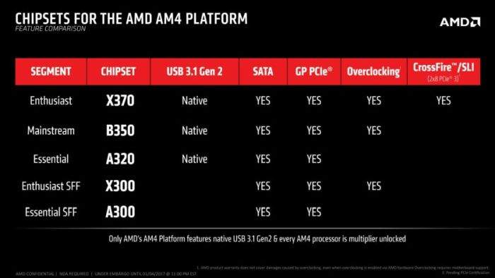 AMD matične ploče za ryzen