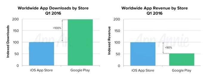 prodaja u google trgovini i apple trgovini