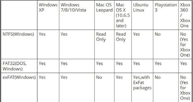 Razlika između FAT32, exFAT i NTFS
