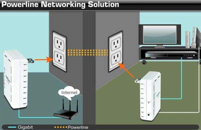 strujna mreža