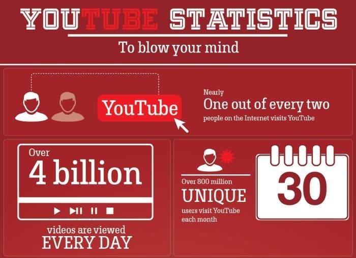 youtube-statistika 2017