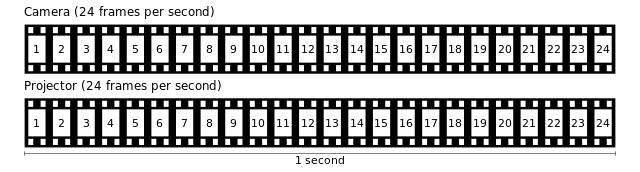 Što je to FPS (video frame rate) i kako utječe na Vas? | PC CHIP