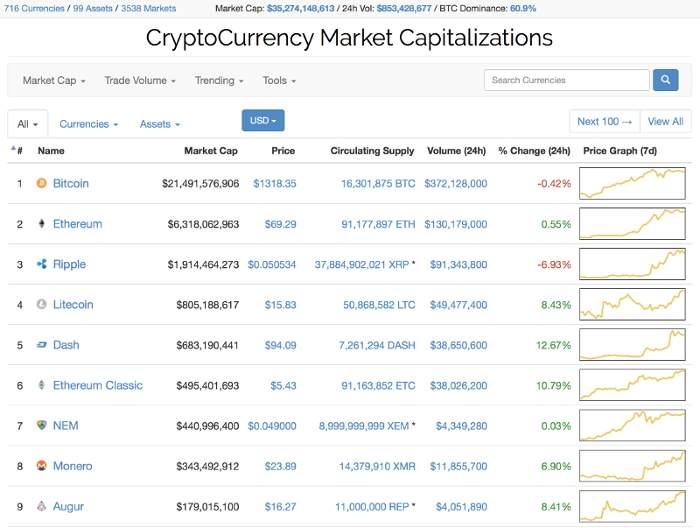 prodati kripto u brzom trgovanju uvjeti ugovora broker kriptovaluta samepl