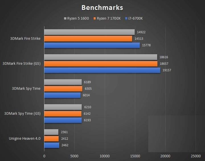 AMD-Ryzen-5-1600 3DMark