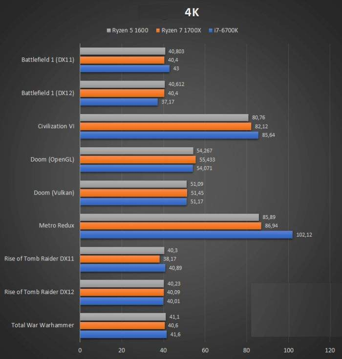 AMD-Ryzen-5-1600-gaming performanse u 4K