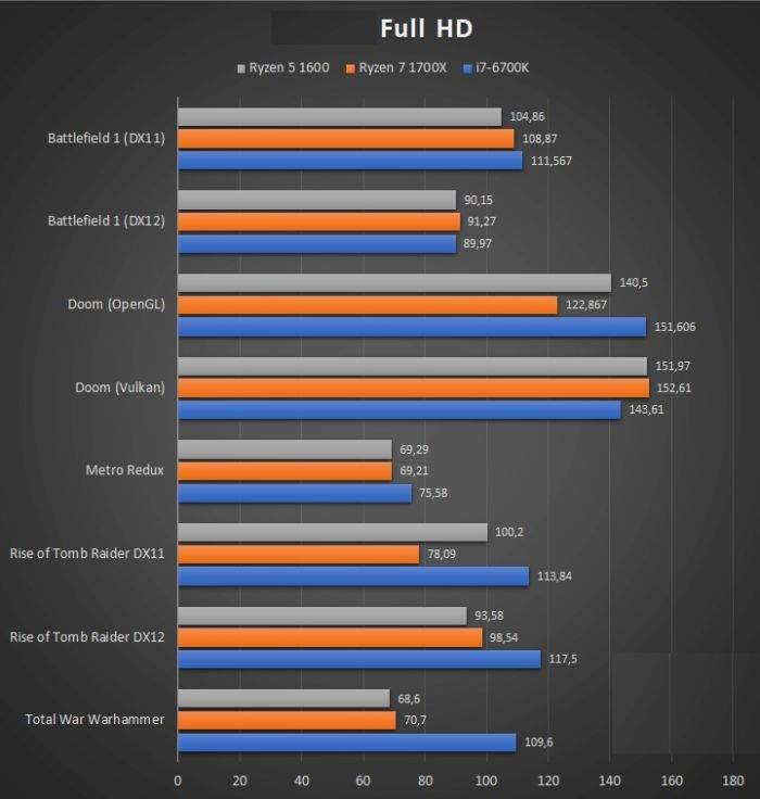 AMD-Ryzen-5-1600-gaming performanse