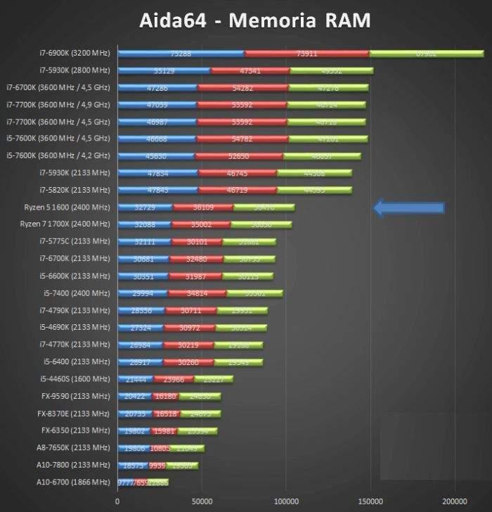 AMD-Ryzen-5-1600-test memorije