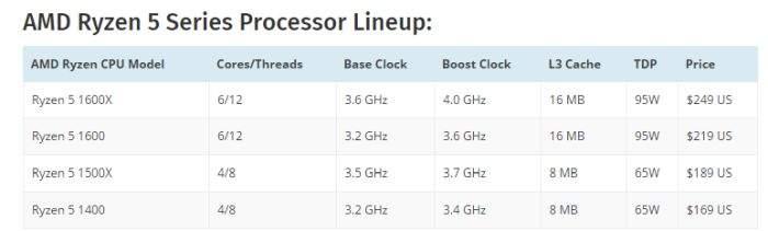 amd ryzen 5 procesori