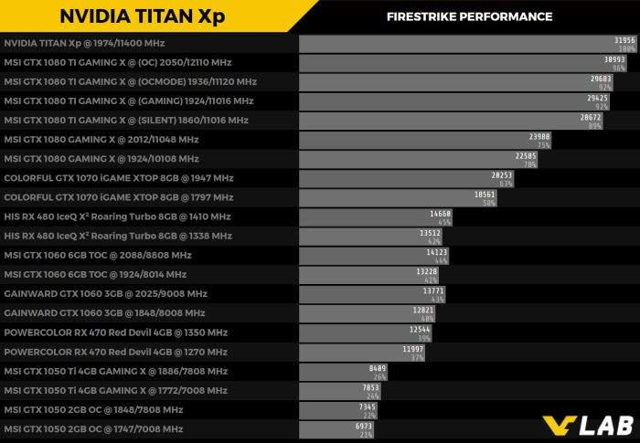 titan xp firestrike performanse