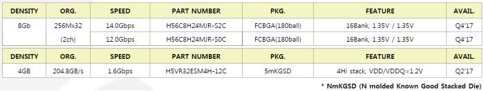 HBM2-GDDR6 memorija