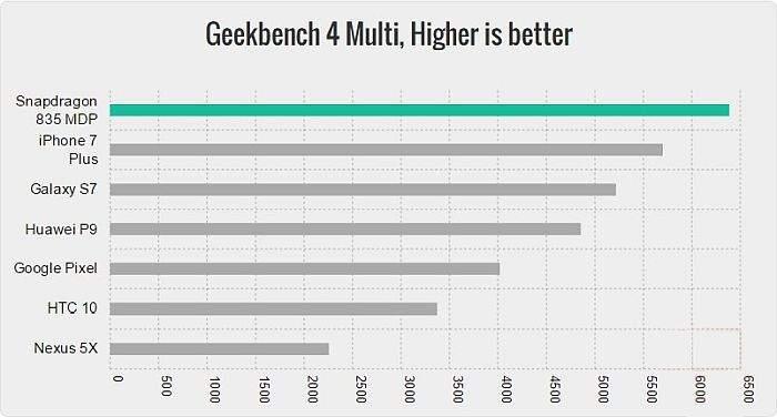 snapdragon-835-geekbench4-multi