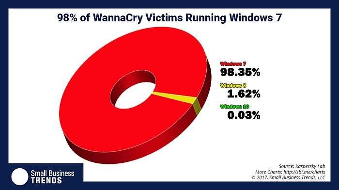 wannacry-windows 7