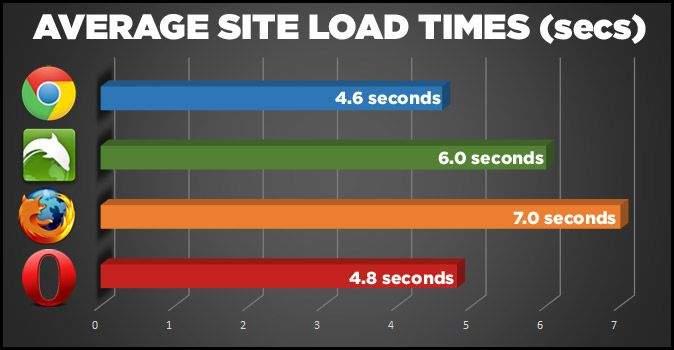 usporedba brzine web preglednika