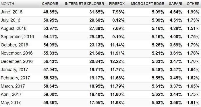 tržišni udio web preglednika