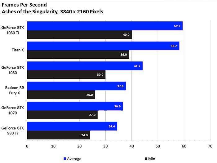 GTX 1080 Ti benchmark