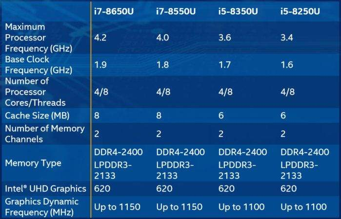 Intelova 8. generacija Core procesora