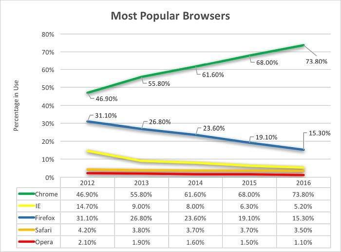 statistika korištenja web preglednika