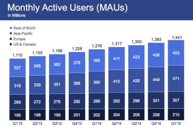 10 zanimljivih činjenica o Facebooku