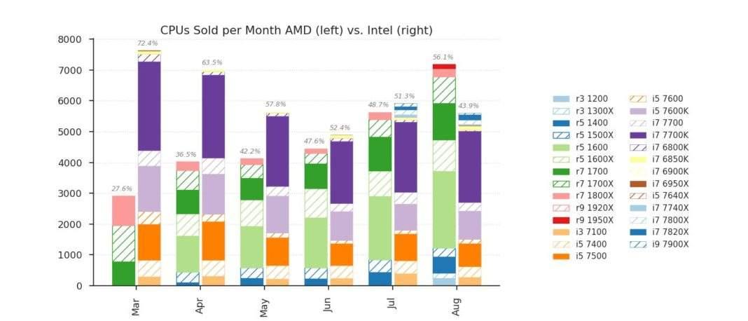 najprodavaniji procesori u 2017