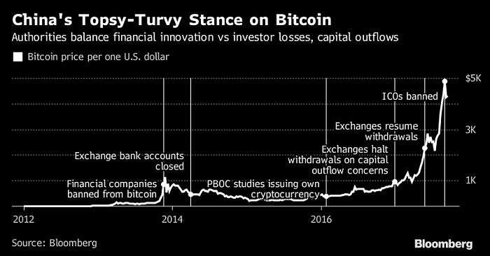 prodaja bitcoina