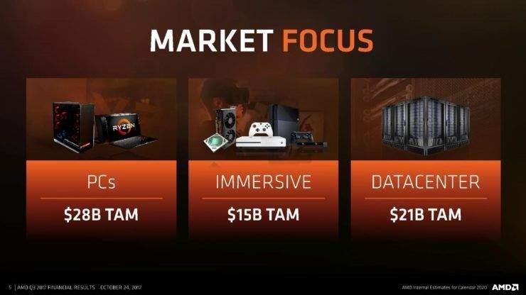 AMD PRIHODI U 2017
