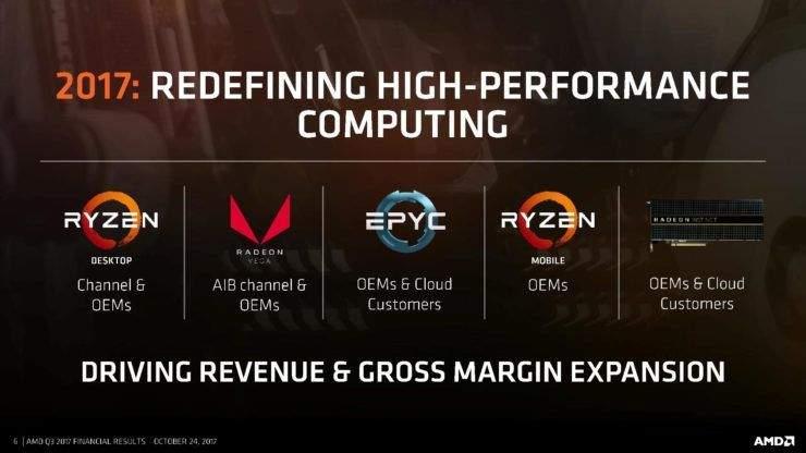 AMD PRODAJA