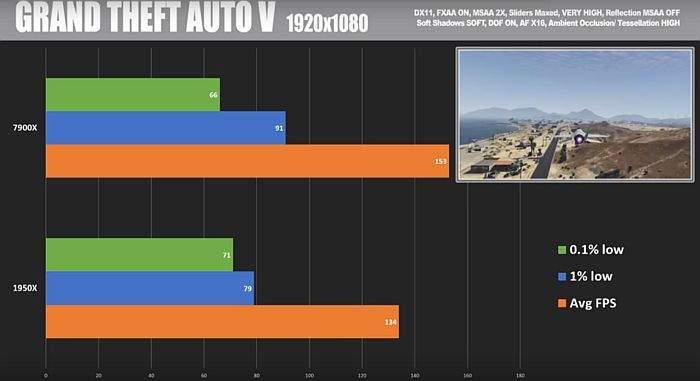 INTEL VS AMD BENCHMARK