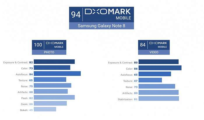 Sada je i službeno! Samsung Galaxy Note8 ima najbolju i najkvalitetniju kameru na tržištu!