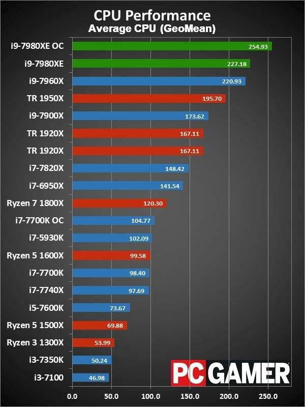intel najbrži procesor benchmark