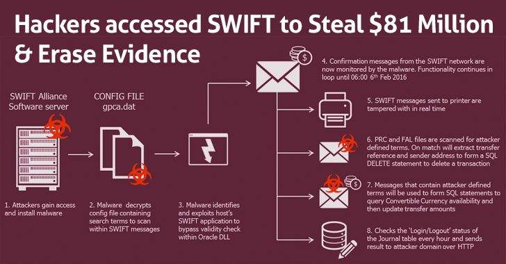 swift-hack