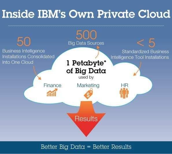 IBM-Private-Cloud